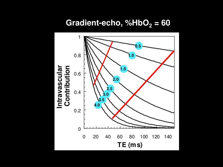 Gradient-echo, %HbO