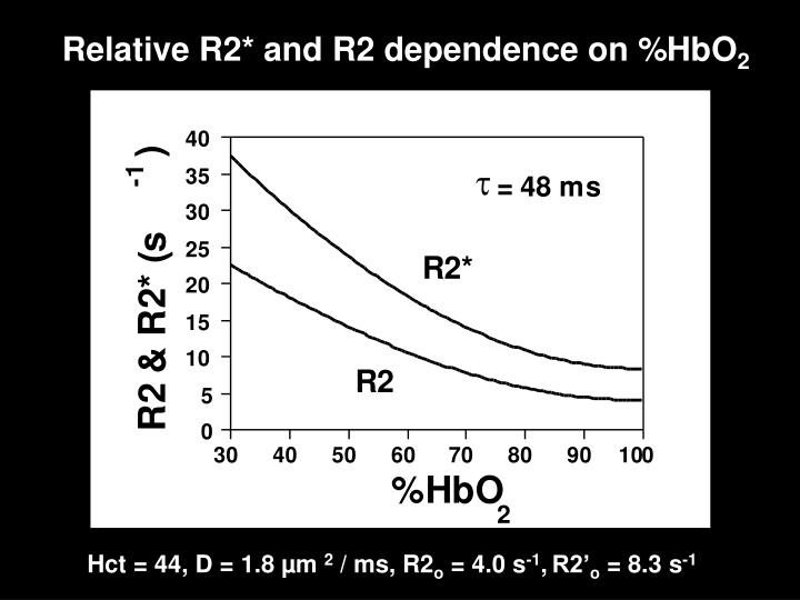 Relative R2* and R2 dependence on %HbO