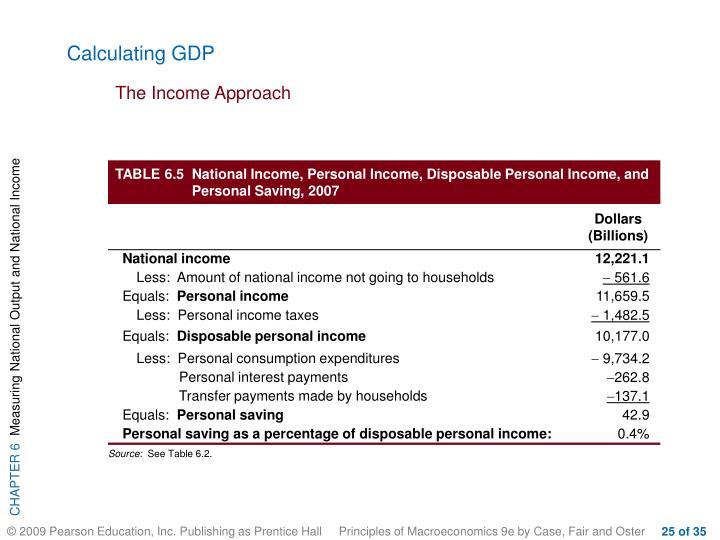 Calculating GDP
