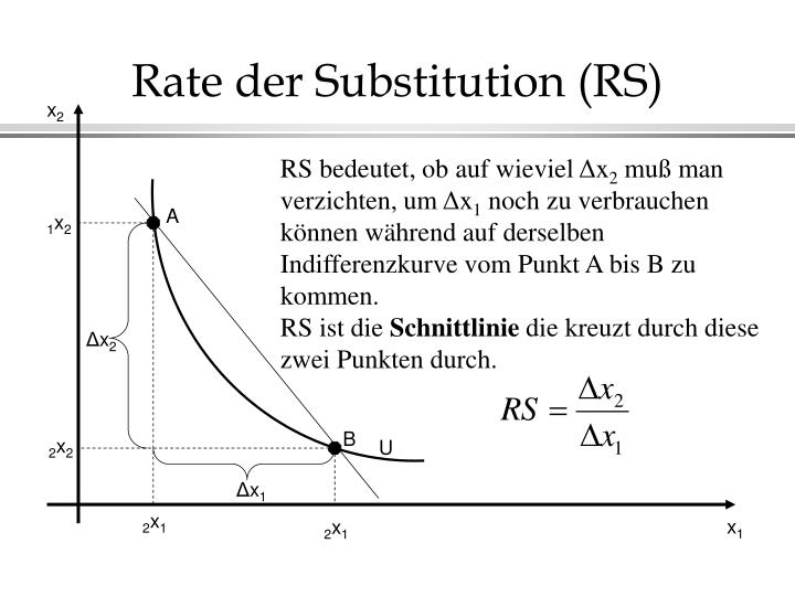 Rate der Substitution (RS)