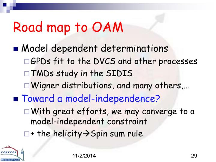 Road map to OAM