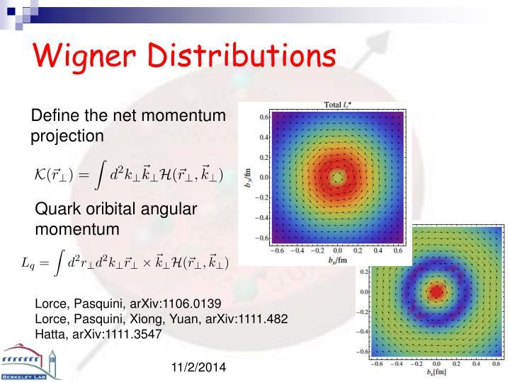 Wigner Distributions