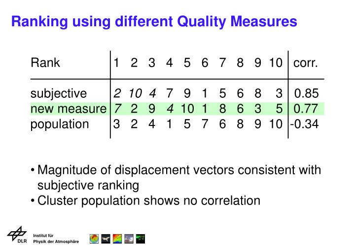 Ranking using different Quality Measures