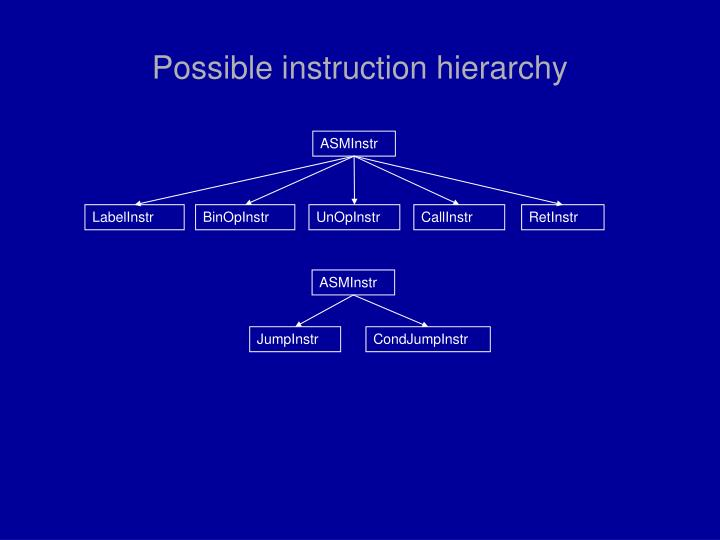 Possible instruction hierarchy