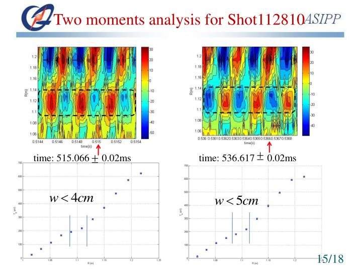 Two moments analysis for Shot112810