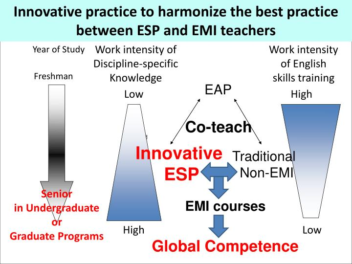 Collaborative Teaching Best Practices : Ppt chapter collaboration between esp and emi teachers