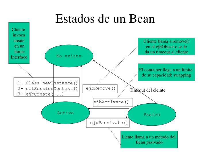 Estados de un Bean