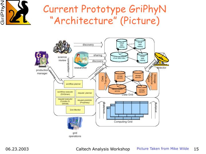"""Current Prototype GriPhyN """"Architecture"""" (Picture)"""