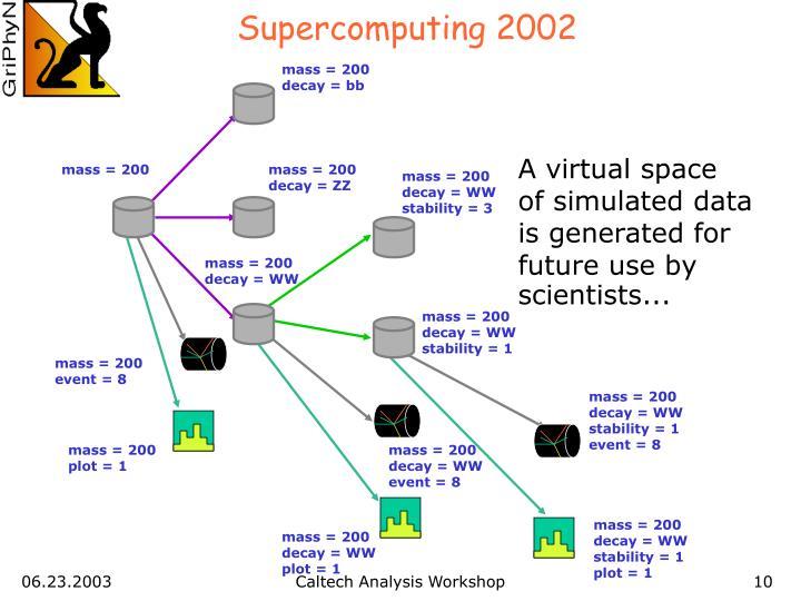 Supercomputing 2002