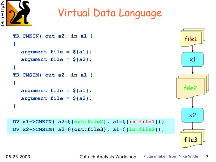 Virtual Data Language