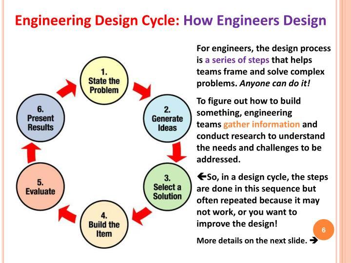 Engineering Design Cycle: