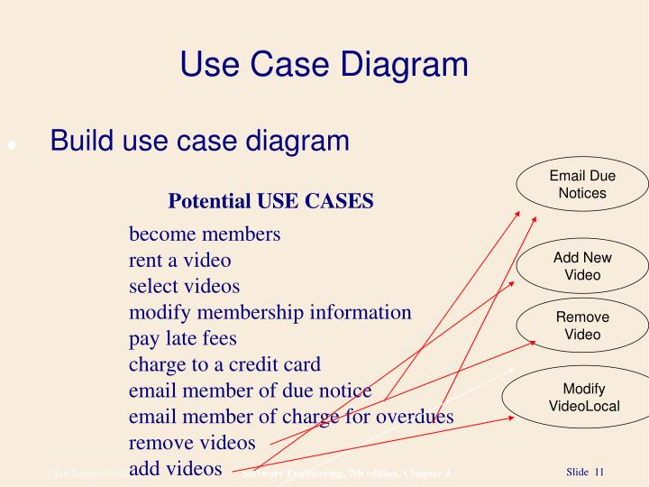 Ppt use case diagram powerpoint presentation id6093483 use case diagram ccuart Choice Image