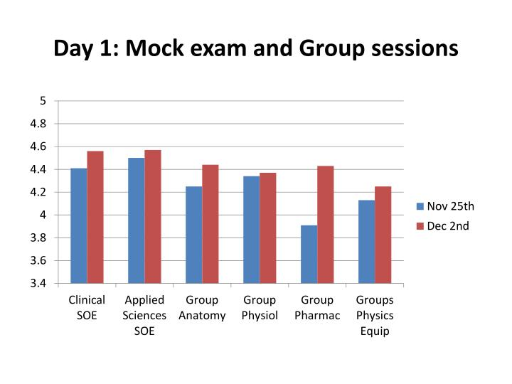Day 1 mock exam and group sessions