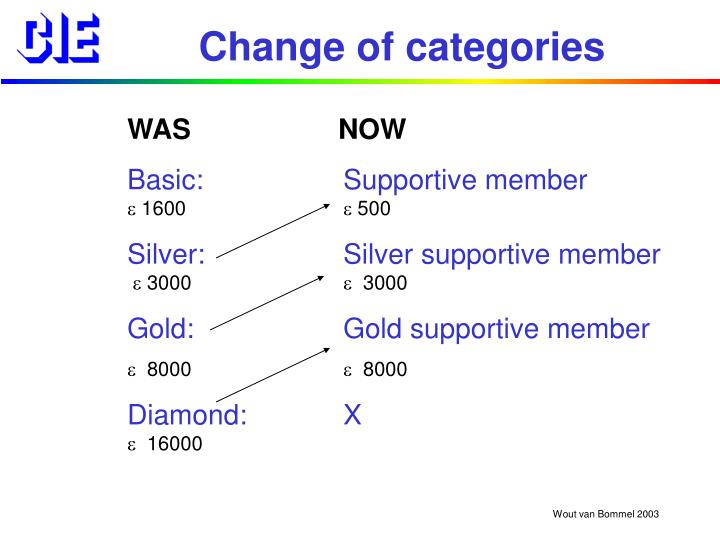 Change of categories