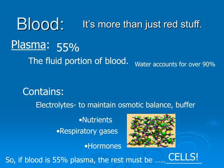 Blood: