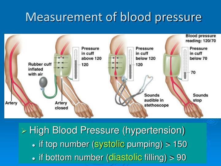 Measurement of blood pressure