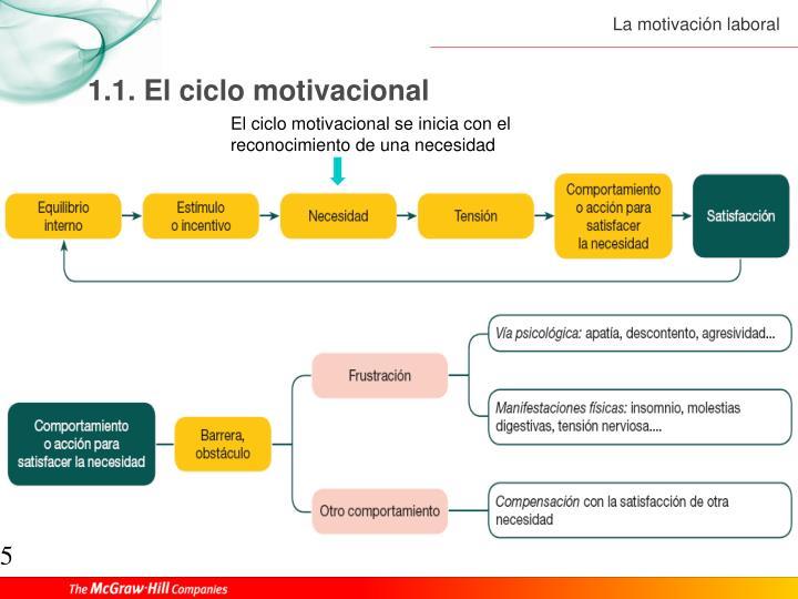 1.1. El ciclo motivacional