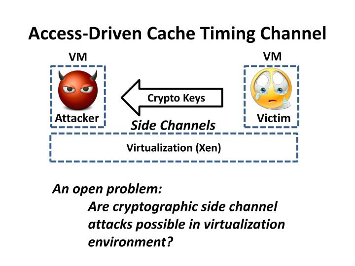 Access-Driven Cache Timing Channel