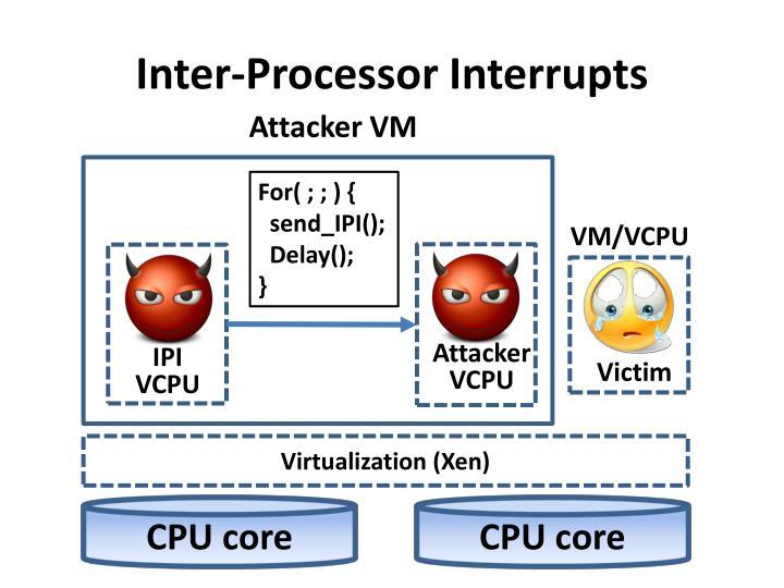 Inter-Processor