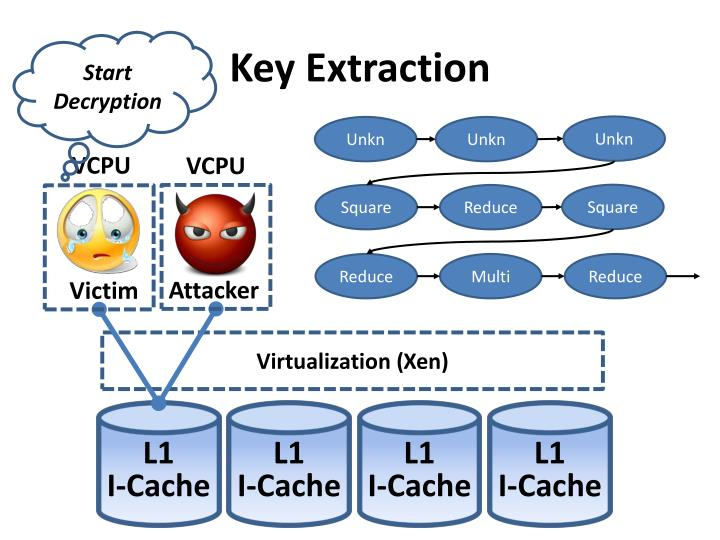 Key Extraction