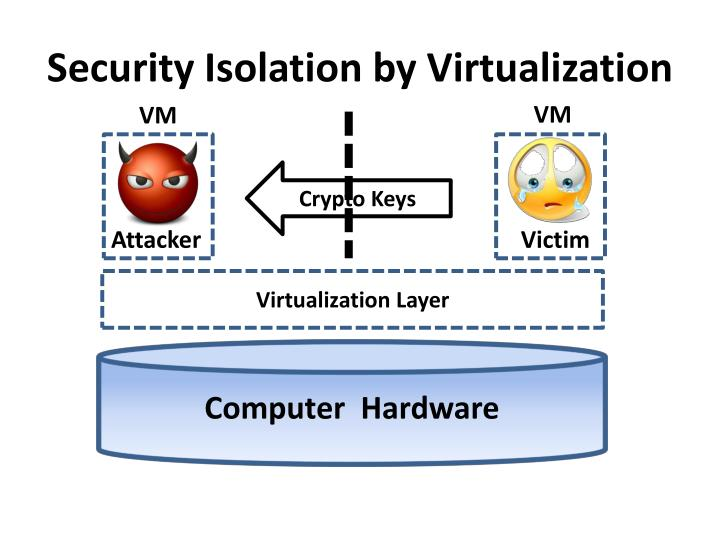 Security isolation by virtualization