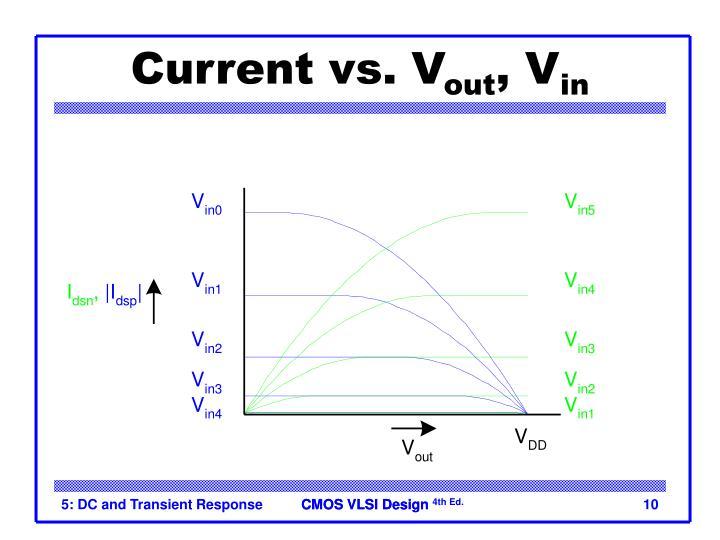 Current vs. V