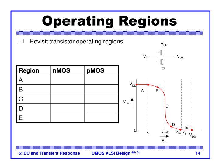 Operating Regions