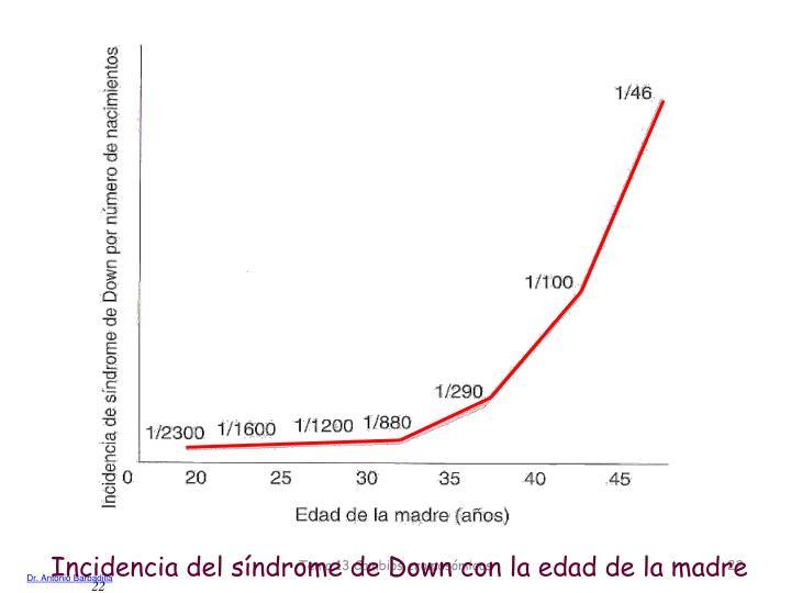 Incidencia del síndrome de Down con la edad de la madre