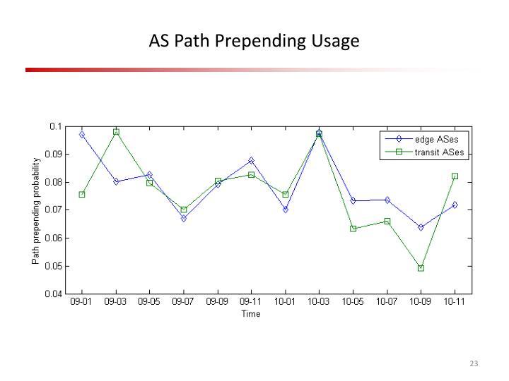 AS Path Prepending Usage