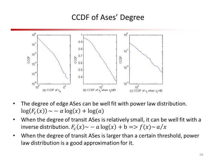CCDF of Ases' Degree