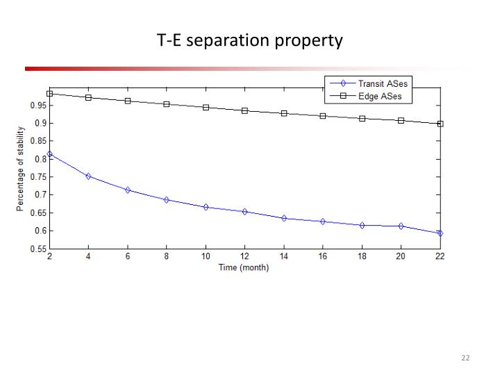 T-E separation property