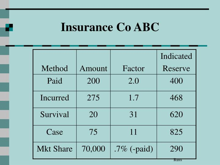 Insurance Co ABC