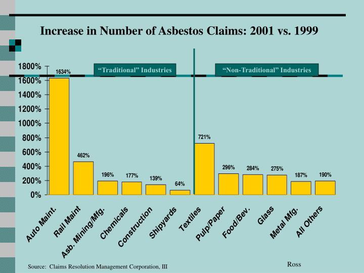 Increase in Number of Asbestos Claims: 2001 vs. 1999