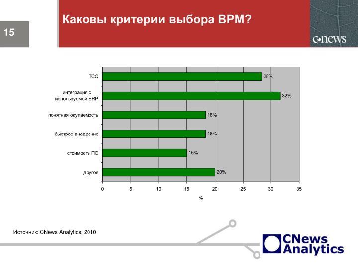 Каковы критерии выбора ВРМ?