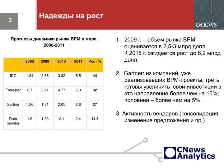 Прогнозы динамики рынка ВРМ в мире,