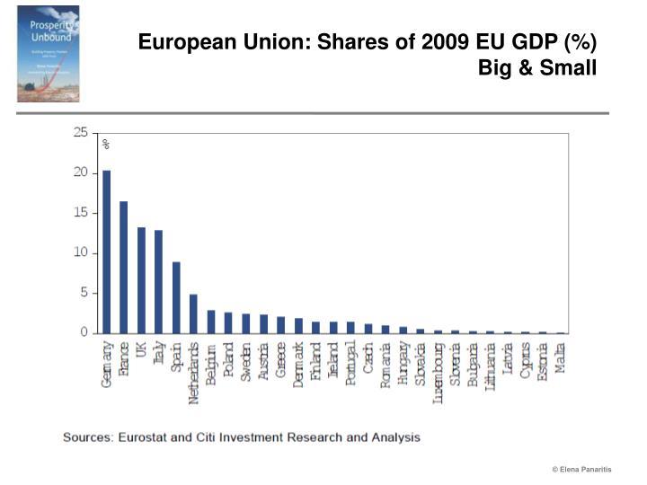 European Union: Shares of 2009 EU GDP (%)