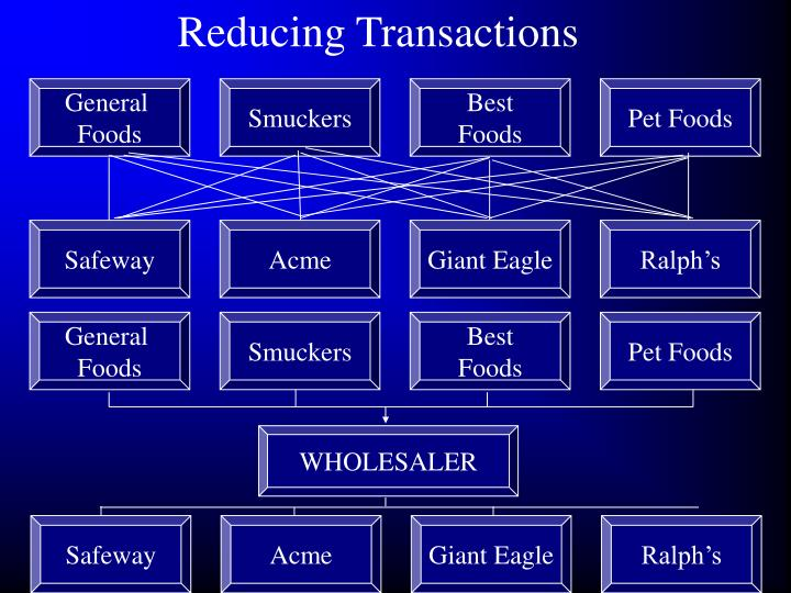 Reducing Transactions