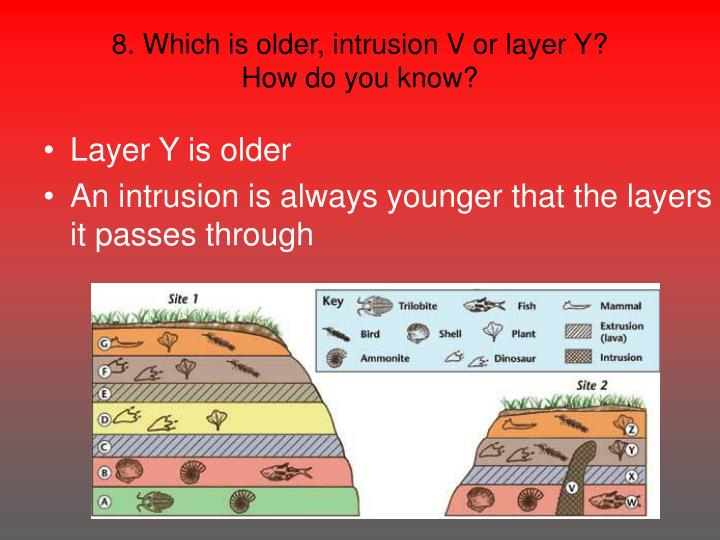 8. Which is older, intrusion V or layer Y?
