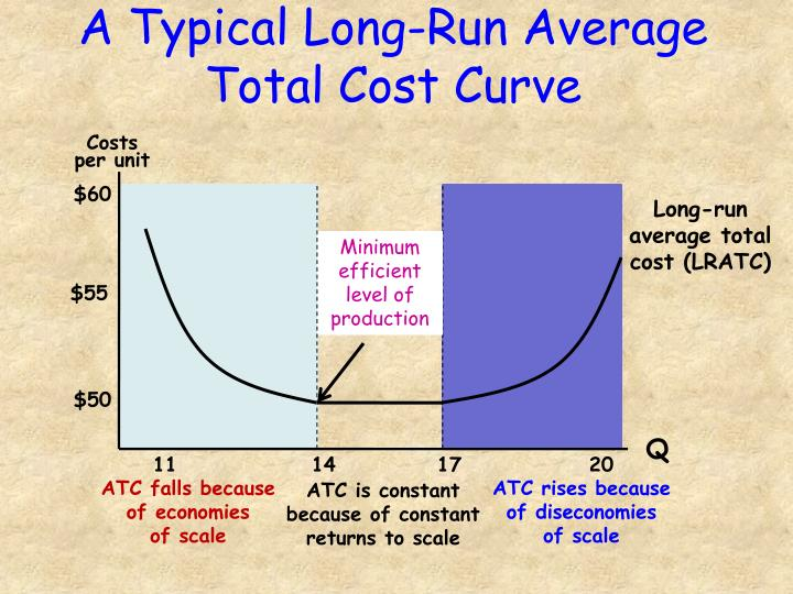 economics and long-run total cost essay Total utility: total utility is the aggregate utility that a person derives from consuming a particular but in economics markets generally refer to markets of commodities or of a single commodity the implications of short run and long run differ from each other short run cost help in arriving at.
