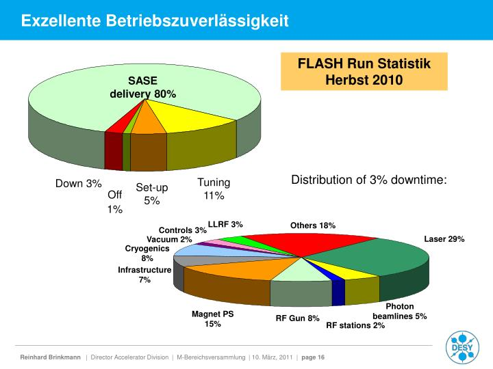SASE delivery 80%