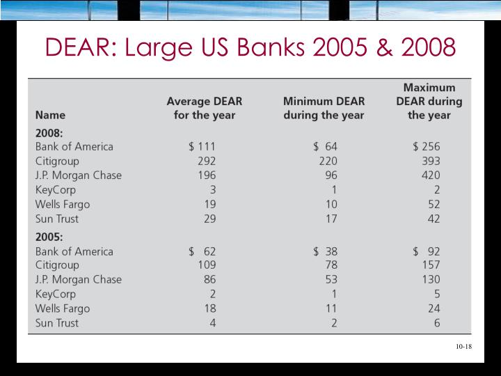 DEAR: Large US Banks 2005 & 2008