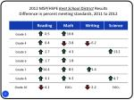 2012 msp hspe kent school district results difference in percent meeting standards 2011 to 2012