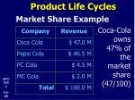 product life cycles12