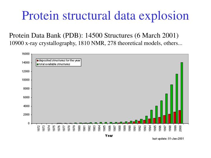 Protein structural data explosion