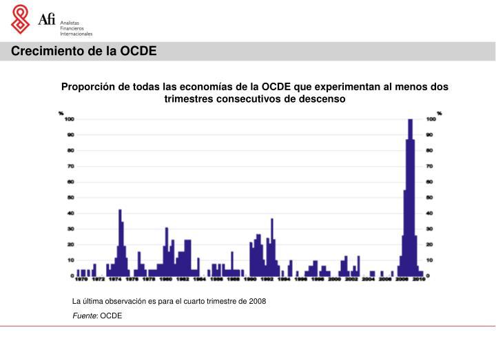 Crecimiento de la OCDE