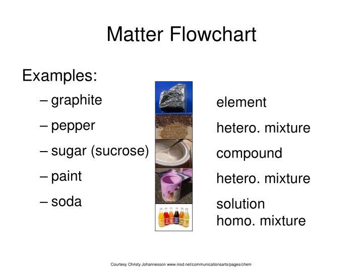 Ppt Matter Powerpoint Presentation Id6098351
