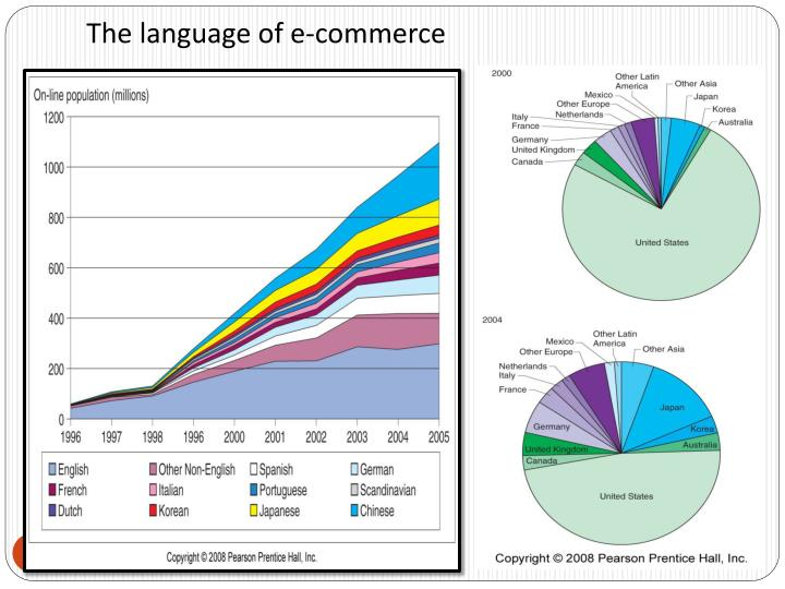 The language of e-commerce