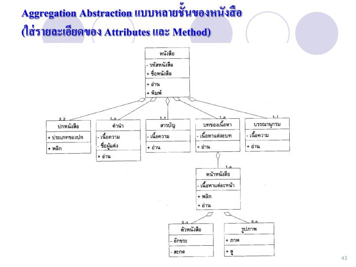 Aggregation Abstraction