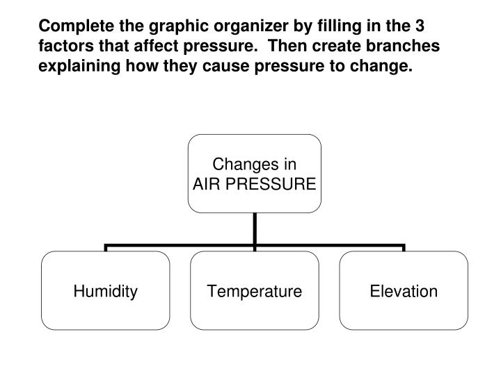 Complete the graphic organizer by filling in the 3 factors that affect pressure.  Then create branches explaining how they cause pressure to change.