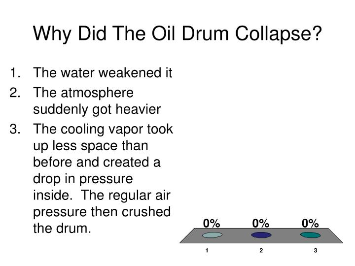 Why Did The Oil Drum Collapse?